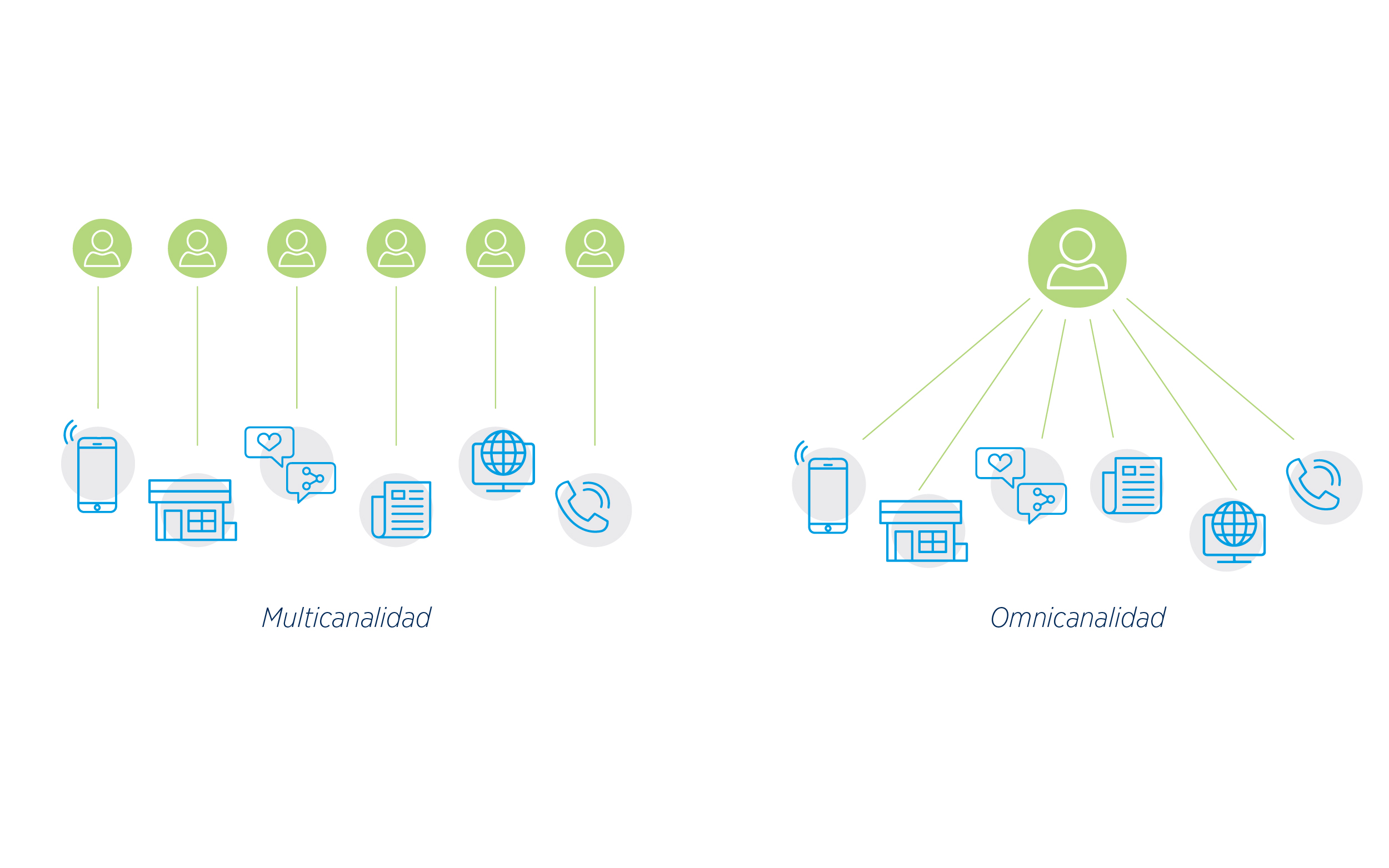BdB proporciona a sus Asociados una guía para la comunicación en redes sociales